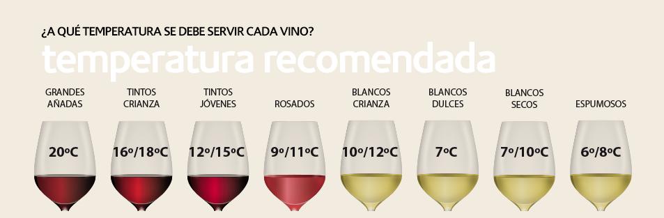 A que temperatura se debe servir el vino