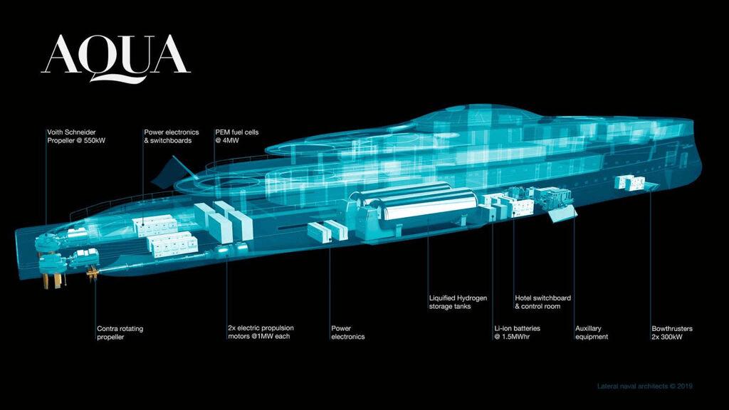 Tecnología del Sinot Aqua